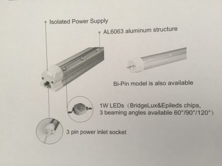 GLT8 - 30W-T8 LED Grow Light